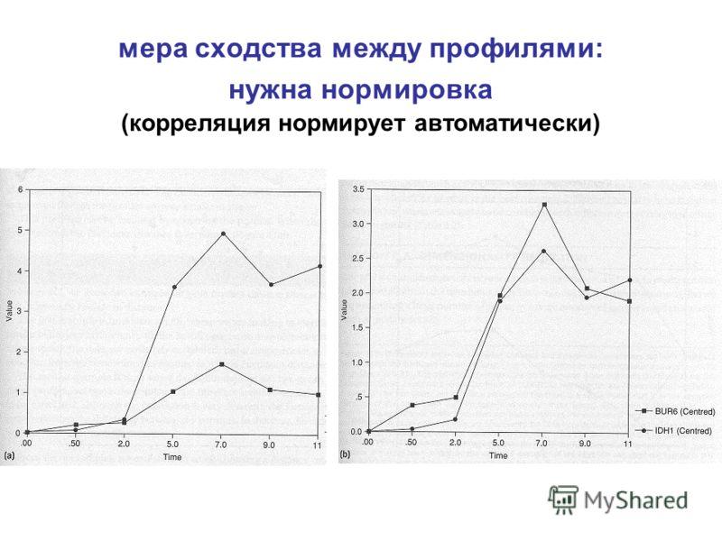 мера сходства между профилями: нужна нормировка (корреляция нормирует автоматически)