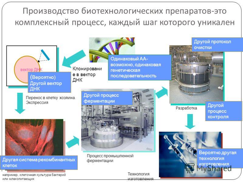 Производство биотехнологических препаратов - это комплексный процесс, каждый шаг которого уникален вектор ДНК Клонировани е в вектор ДНК Процесс промышленной ферментации Разработка Технология изготовления Перенос в клетку хозяина. Экспрессия например