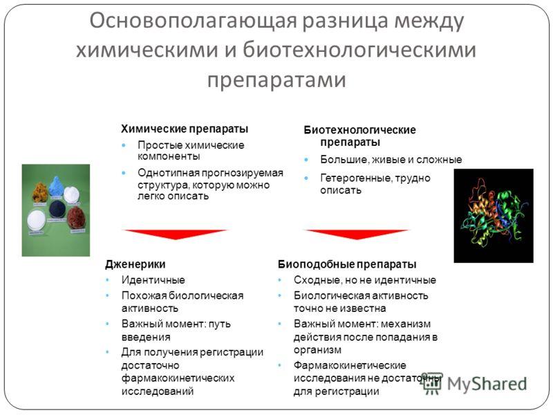 Основополагающая разница между химическими и биотехнологическими препаратами Химические препараты Простые химические компоненты Однотипная прогнозируемая структура, которую можно легко описать Биотехнологические препараты Большие, живые и сложные Гет
