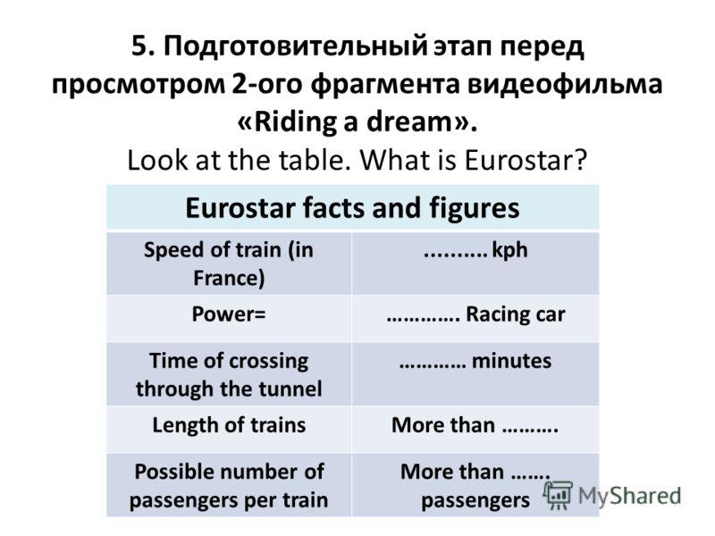 5. Подготовительный этап перед просмотром 2-ого фрагмента видеофильма «Riding a dream». Look at the table. What is Eurostar? Eurostar facts and figures Speed of train (in France).......... kph Power=…………. Racing car Time of crossing through the tunne