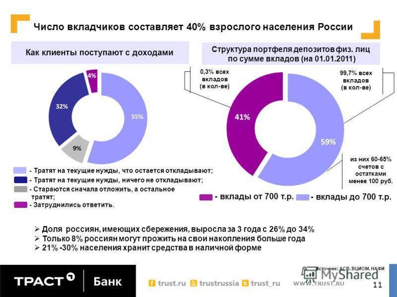 WWW.TRUST.RU 11 Доля россиян, имеющих сбережения, выросла за 3 года с 26% до 34% Только 8% россиян могут прожить на свои накопления больше года 21% -30% населения хранит средства в наличной форме Число вкладчиков составляет 40% взрослого населения Ро