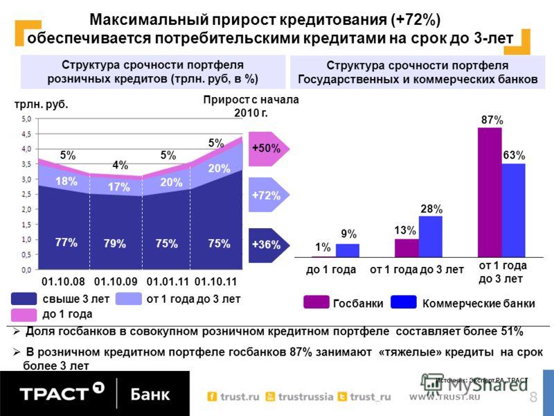 WWW.TRUST.RU 8 Прирост с начала 2010 г. +50% +72% +36% Структура срочности портфеля розничных кредитов (трлн. руб, в %) 75% 79% 77% 20% 17% 18% 5% 4% 5% трлн. руб. 01.10.1101.01.1101.10.0901.10.08 до 1 года от 1 года до 3 летсвыше 3 лет Источник: Экс