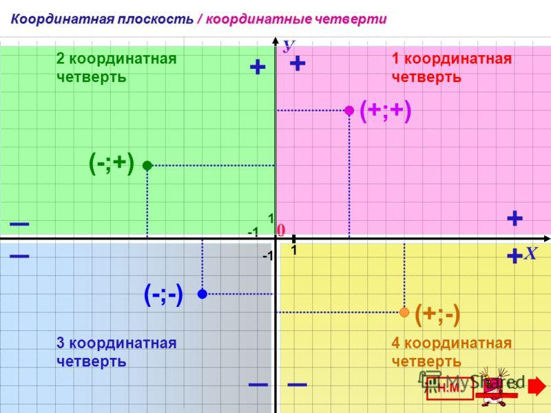 12 А GС F 1 D Е В Х У 1 К (-3; 0)(0; 3)(3; 0)(0;-3)P (0; 2)(-2; 0)(0;-2)(2; 0)O (-2; 0)(0;-2)(2; 0)(0; 2)N (0; 3)(3; 0)(-3; 0)(0;-3)M (2;-4)(2; 4)(4; 2)(4;-2)K (-2; 2)(-2;-2)(2;-2)(2; 2)G (1; 4)(4;-1)(1;-4)(-1; 4)F (2;-4)(-2; -4)(2; 4)(-4;-2)E (-4; 2