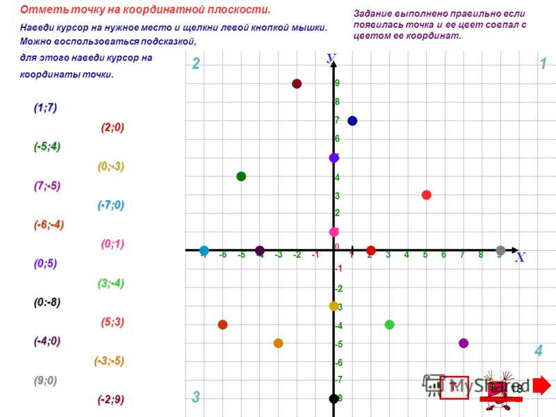 17 Координатная плоскость / отметьте точки У 0 Х А (1;3) В (4;1) С (-2;4) D (-1;4) Е (3;-2) F (1;-1) А 3 4 -2 4 D 3 Е 1 1 F Единичный отрезок – 1 см 1четверть 2 четверть 4 четверть С В З. Вывод Проведи вертикальную линию.Проведи вертикальную линию. П