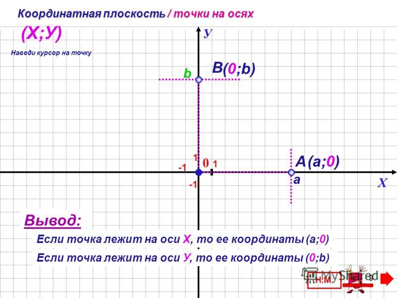 8 Х У 0 1 А G С F А (1;3) G (-5; 1) F(-1;-5) С (1;-3) 3 -5 1 -3 (Х;У) Координатная плоскость / координаты точки З. Наведи курсор на точку