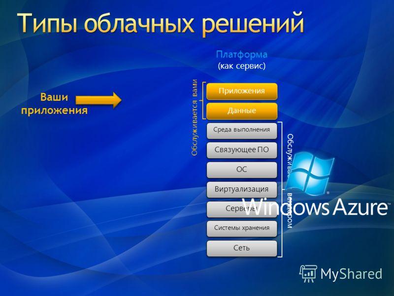 Платформа (как сервис) Обслуживается вендором Обслуживается вами Системы хранения Серверы Сеть ОС Связующее ПО Виртуализация Приложения Среда выполнения Данные Ваши приложения