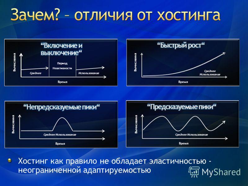 Использование Вычисления Время Среднее Период Неактивности Среднее Использование Вычисления Время Вычисления Время Среднее Использование Вычисления Время Среднее Использование Хостинг как правило не обладает эластичностью - неограниченной адаптируемо
