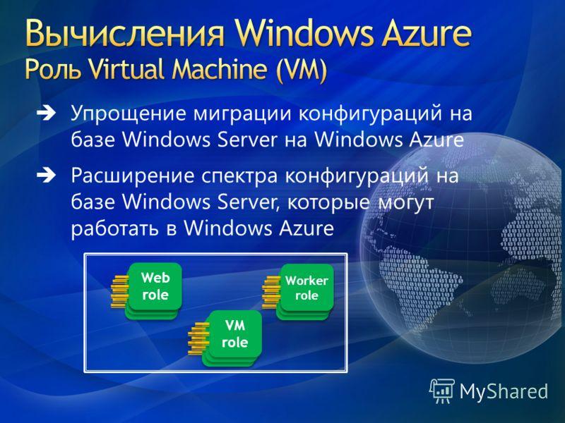 Упрощение миграции конфигураций на базе Windows Server на Windows Azure Расширение спектра конфигураций на базе Windows Server, которые могут работать в Windows Azure Worker role Web role Web role VM role VM role