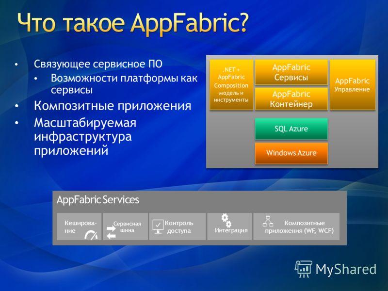 Кеширова- ние Сервисная шина Контроль доступа Интеграция Композитные приложения (WF, WCF)
