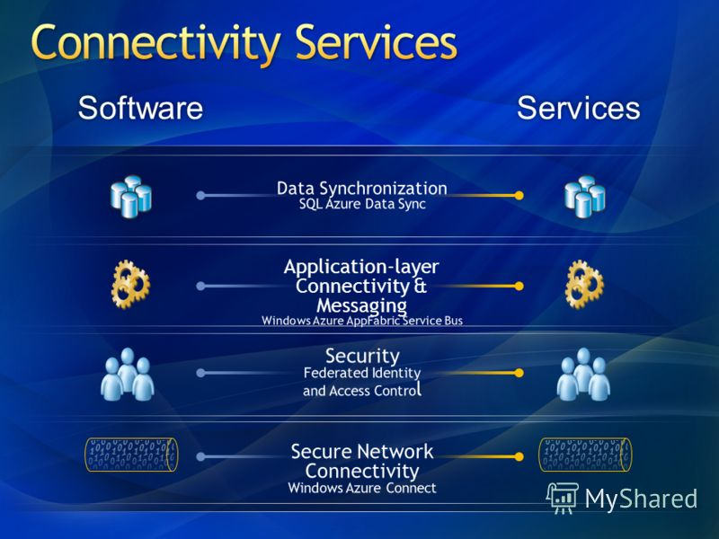 Data Synchronization SQL Azure Data Sync Application-layer Connectivity & Messaging Windows Azure AppFabric Service Bus Security Federated Identity and Access Contro l Secure Network Connectivity Windows Azure Connect