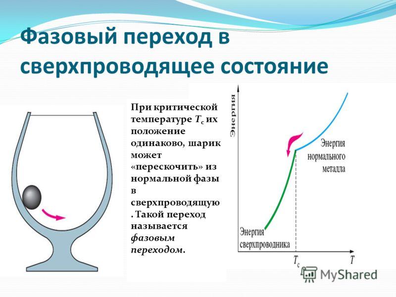 Фазовый переход в сверхпроводящее состояние При критической температуре T c их положение одинаково, шарик может «перескочить» из нормальной фазы в сверхпроводящую. Такой переход называется фазовым переходом.