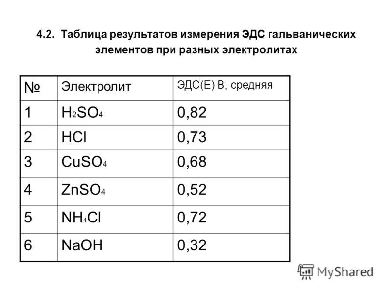 4.2. Таблица результатов измерения ЭДС гальванических элементов при разных электролитах Электролит ЭДС(Е) В, средняя 1H 2 SO 4 0,82 2HCl0,73 3CuSO 4 0,68 4ZnSO 4 0,52 5NH 4 Cl0,72 6NaOH0,32