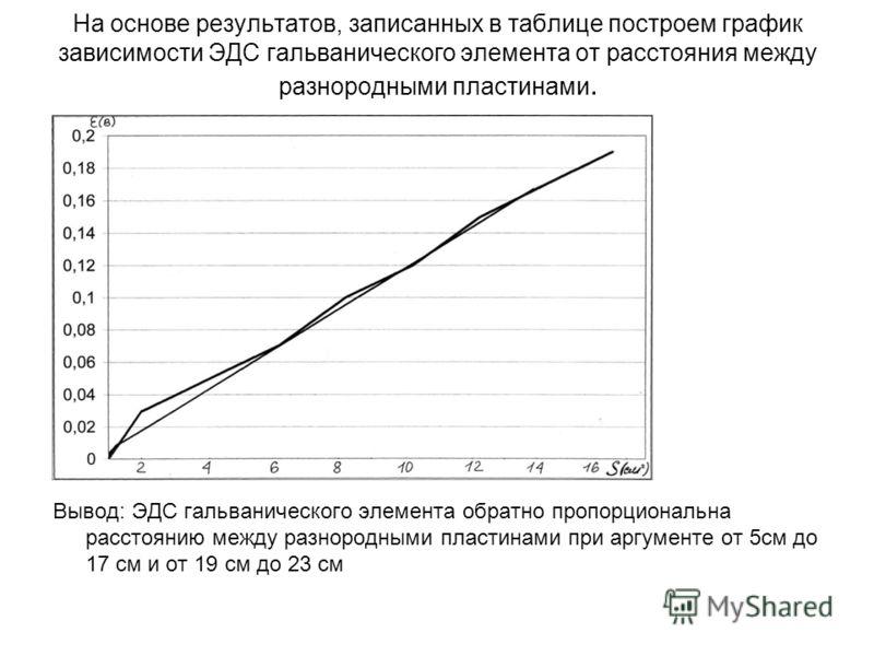 На основе результатов, записанных в таблице построем график зависимости ЭДС гальванического элемента от расстояния между разнородными пластинами. Вывод: ЭДС гальванического элемента обратно пропорциональна расстоянию между разнородными пластинами при