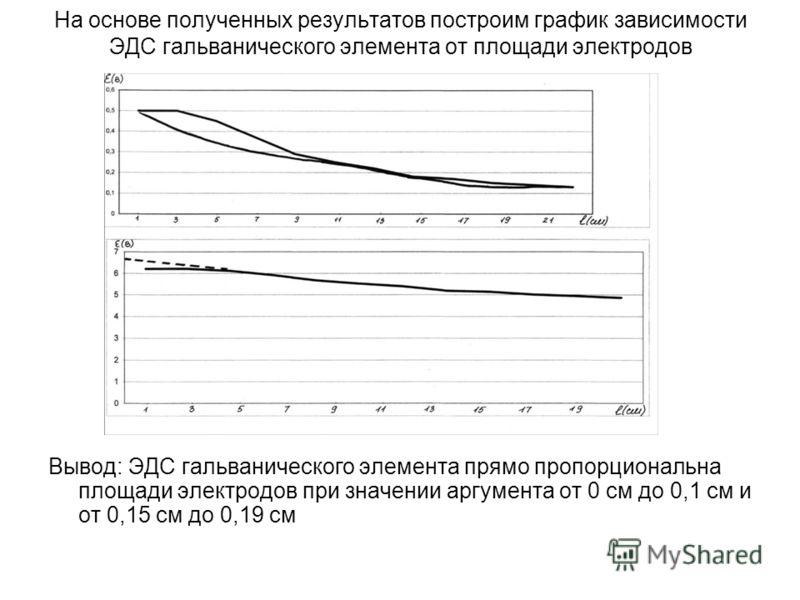 На основе полученных результатов построим график зависимости ЭДС гальванического элемента от площади электродов Вывод: ЭДС гальванического элемента прямо пропорциональна площади электродов при значении аргумента от 0 см до 0,1 см и от 0,15 см до 0,19