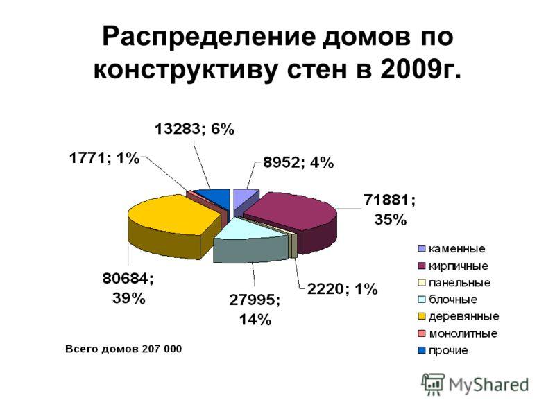 Распределение домов по конструктиву стен в 2009г.