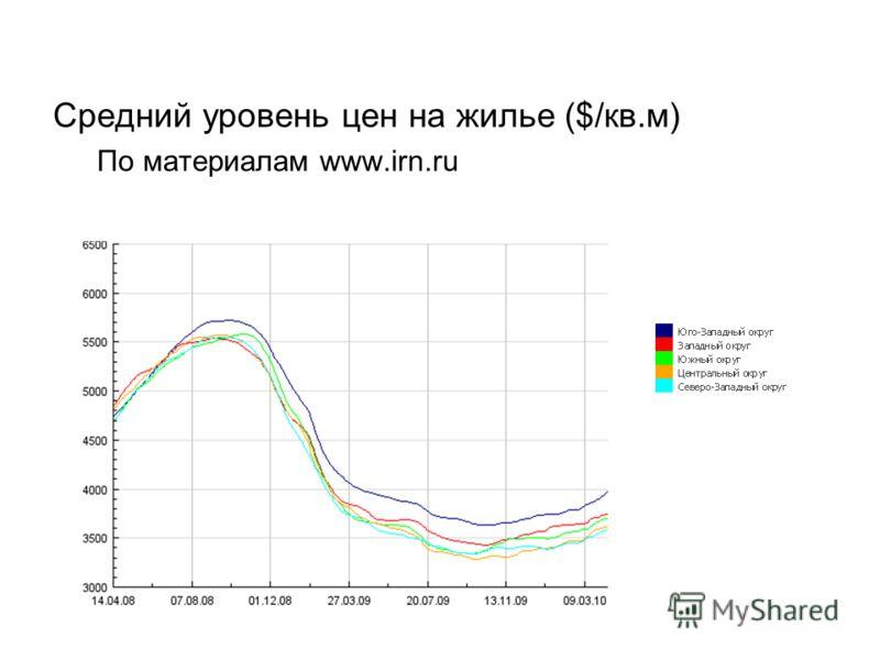 Средний уровень цен на жилье ($/кв.м) По материалам www.irn.ru