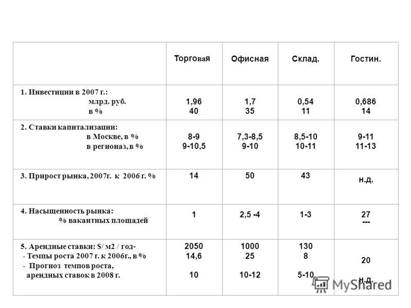 Торго ва яОфиснаяСклад.Гостин. 1. Инвестиции в 2007 г.: млрд. руб. в % 1,96 40 1,7 35 0,54 11 0,686 14 2. Ставки капитализации: в Москве, в % в регионаз, в % 8-9 9-10,5 7,3-8,5 9-10 8,5-10 10-11 9-11 11-13 3. Прирост рынка, 2007г. к 2006 г. % 145043