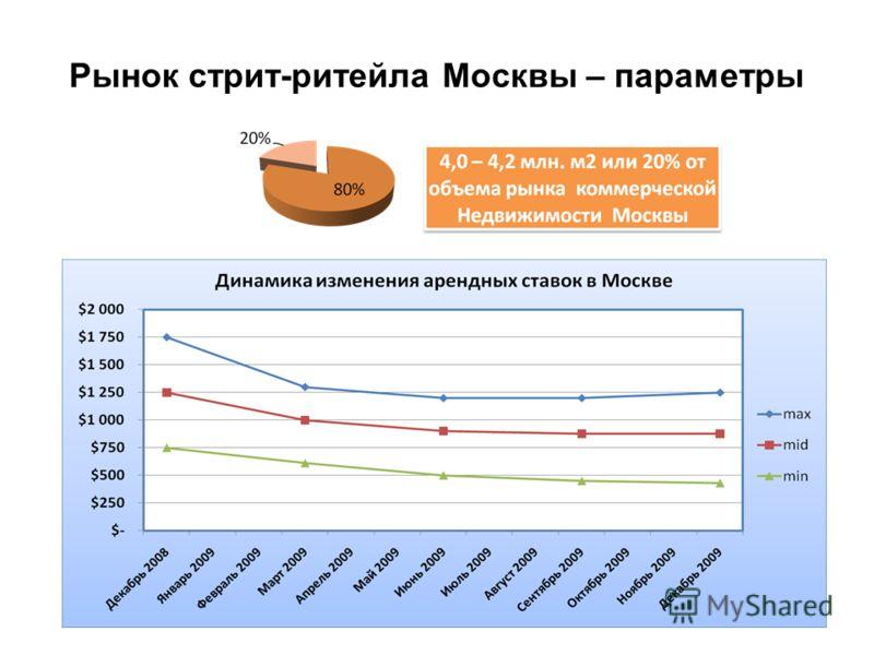 Рынок стрит-ритейла Москвы – параметры