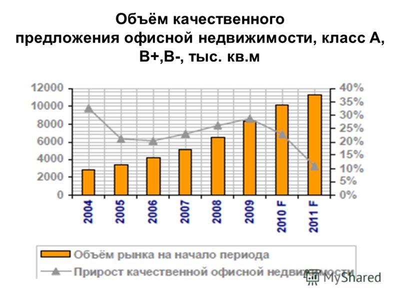 Объём качественного предложения офисной недвижимости, класс А, В+,В-, тыс. кв.м