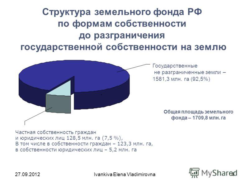 Частная собственность граждан и юридических лиц 128,5 млн. га (7,5 %), В том числе в собственности граждан – 123,3 млн. га, в собственности юридических лиц – 5,2 млн. га, Государственные не разграниченные земли – 1581,3 млн. га (92,5%) Структура земе