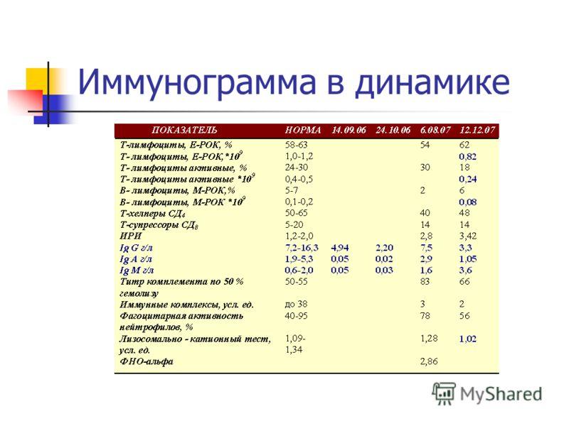 Иммунограмма в динамике