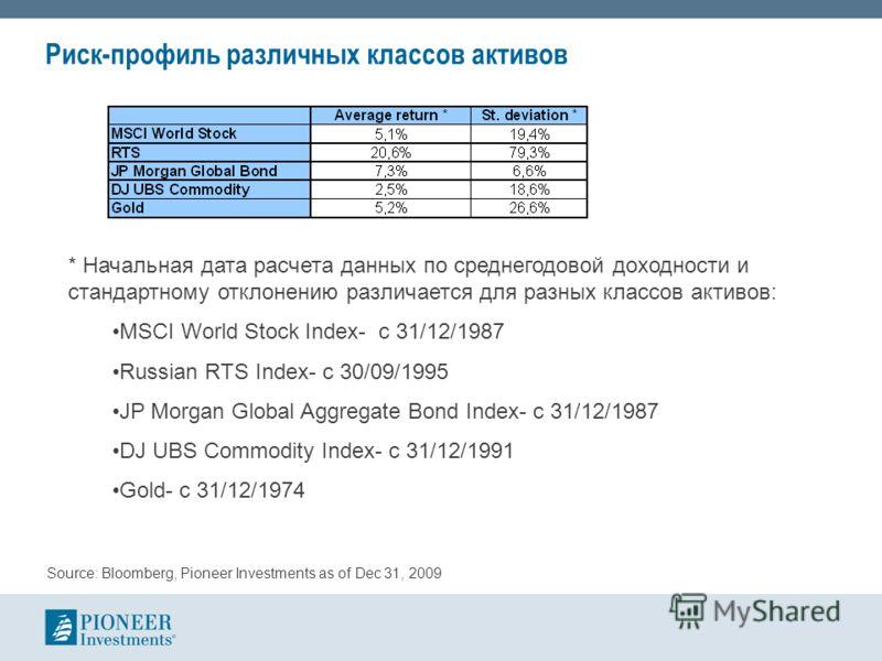 Риск-профиль различных классов активов * Начальная дата расчета данных по среднегодовой доходности и стандартному отклонению различается для разных классов активов: MSCI World Stock Index- с 31/12/1987 Russian RTS Index- с 30/09/1995 JP Morgan Global