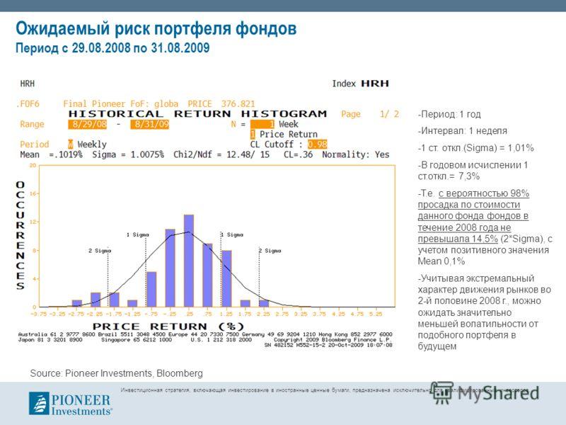 Ожидаемый риск портфеля фондов Период с 29.08.2008 по 31.08.2009 -Период: 1 год -Интервал: 1 неделя -1 ст. откл.(Sigma) = 1,01% -В годовом исчислении 1 ст.откл.= 7,3% -Т.е. с вероятностью 98% просадка по стоимости данного фонда фондов в течение 2008