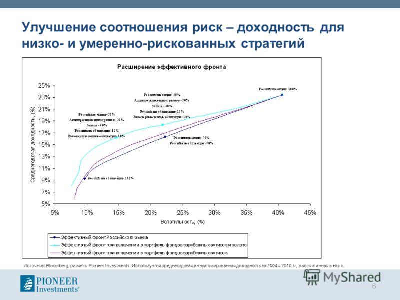 Улучшение соотношения риск – доходность для низко- и умеренно-рискованных стратегий 6 Источник: Bloomberg, расчеты Pioneer Investments. Используется среднегодовая аннуализированная доходность за 2004 – 2010 гг, рассчитанная в евро.