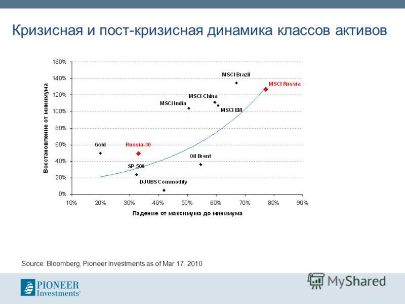 Кризисная и пост-кризисная динамика классов активов Source: Bloomberg, Pioneer Investments as of Mar 17, 2010