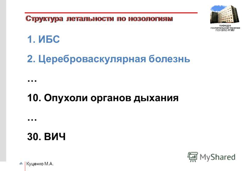 # Кафедра госпитальной терапии ГОУ ВПО РГМУ Куценко М.А. Структура летальности по нозологиям 1. ИБС 2. Цереброваскулярная болезнь … 10. Опухоли органов дыхания … 30. ВИЧ