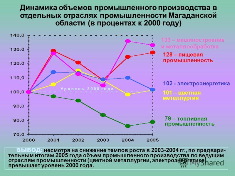 Динамика объемов промышленного производства в отдельных отраслях промышленности Магаданской области (в процентах к 2000 году) 128 – пищевая промышленность 133 – машиностроение и металлообработка 102 - электроэнергетика 79 – топливная промышленность 1