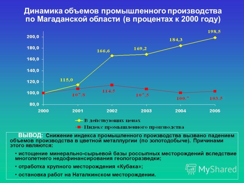 Динамика объемов промышленного производства по Магаданской области (в процентах к 2000 году) ВЫВОД: Снижение индекса промышленного производства вызвано падением объемов производства в цветной металлургии (по золотодобыче). Причинами этого являются: и