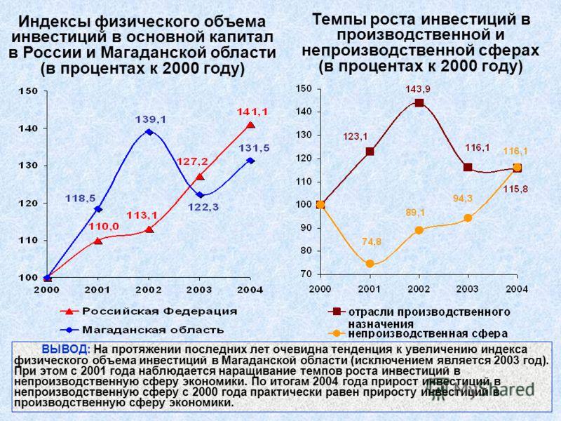 Индексы физического объема инвестиций в основной капитал в России и Магаданской области (в процентах к 2000 году) Темпы роста инвестиций в производственной и непроизводственной сферах (в процентах к 2000 году) ВЫВОД: На протяжении последних лет очеви
