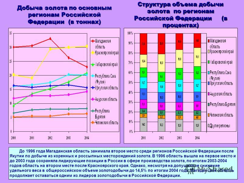 Добыча золота по основным регионам Российской Федерации (в тоннах) До 1996 года Магаданская область занимала второе место среди регионов Российской Федерации после Якутии по добыче из коренных и россыпных месторождений золота. В 1996 область вышла на