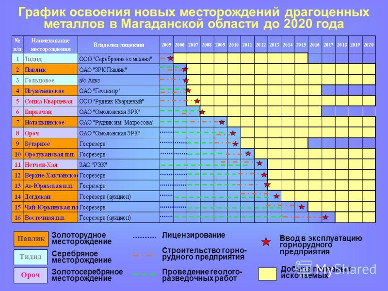 График освоения новых месторождений драгоценных металлов в Магаданской области до 2020 года Лицензирование Проведение геолого- разведочных работ Строительство горно- рудного предприятия Ввод в эксплуатацию горнорудного предприятия Добыча полезных иск