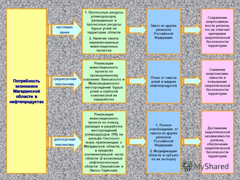 Потребность экономики Магаданской области в нефтепродуктах настоящее время среднесрочная перспектива долгосрочная перспектива Завоз из других регионов Российской Федерации Реализация инвестиционного проекта по промышленному освоению Ланковского и Мел