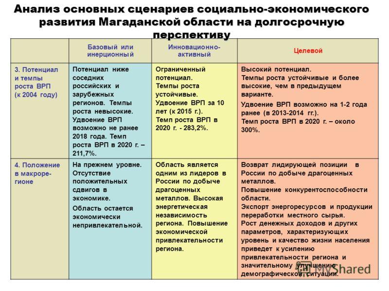 Базовый или инерционный Инновационно- активный Целевой 3. Потенциал и темпы роста ВРП (к 2004 году) Потенциал ниже соседних российских и зарубежных регионов. Темпы роста невысокие. Удвоение ВРП возможно не ранее 2018 года. Темп роста ВРП в 2020 г. –