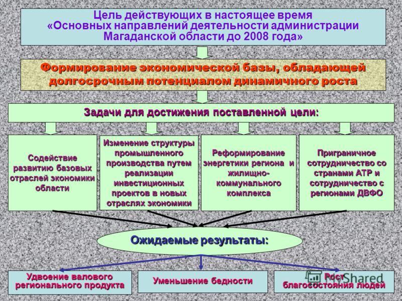 Цель действующих в настоящее время «Основных направлений деятельности администрации Магаданской области до 2008 года» Формирование экономической базы, обладающей долгосрочным потенциалом динамичного роста Задачи для достижения поставленной цели: Соде