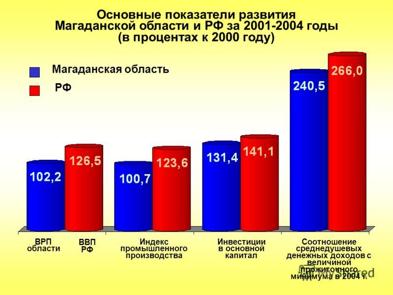 Основные показатели развития Магаданской области и РФ за 2001-2004 годы (в процентах к 2000 году) Магаданская область РФ Индекс промышленного производства Соотношение среднедушевых денежных доходов с величиной прожиточного минимума в 2004 г. Инвестиц