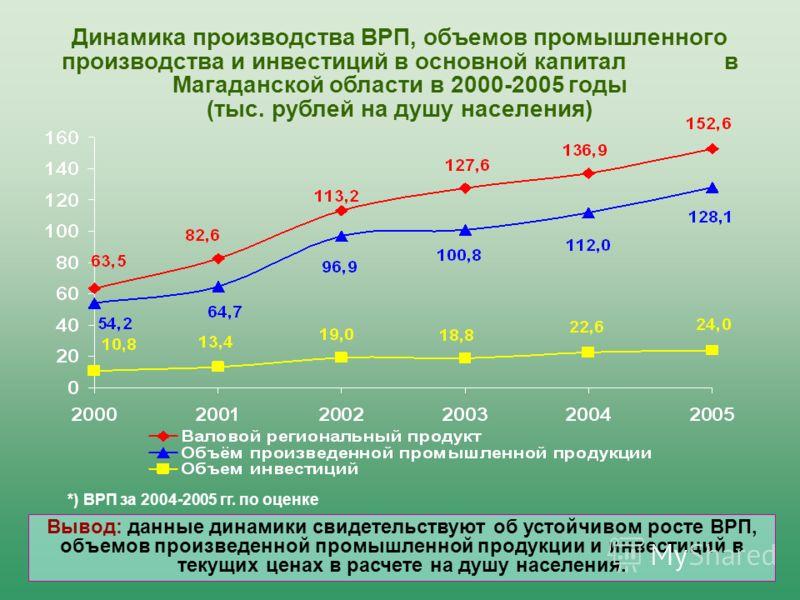 Динамика производства ВРП, объемов промышленного производства и инвестиций в основной капитал в Магаданской области в 2000-2005 годы (тыс. рублей на душу населения) *) ВРП за 2004-2005 гг. по оценке Вывод: данные динамики свидетельствуют об устойчиво