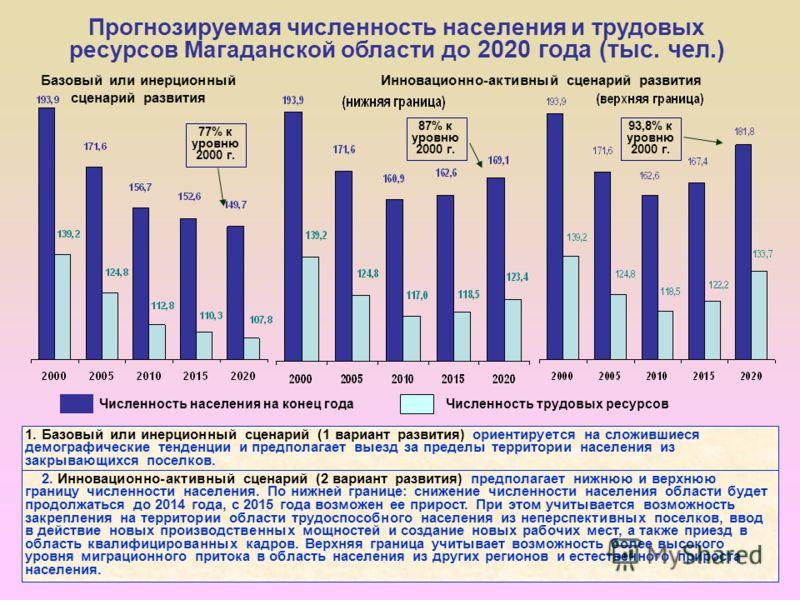 Прогнозируемая численность населения и трудовых ресурсов Магаданской области до 2020 года (тыс. чел.) Численность населения на конец годаЧисленность трудовых ресурсов 77% к уровню 2000 г. 87% к уровню 2000 г. 93,8% к уровню 2000 г. 1.Базовый или инер