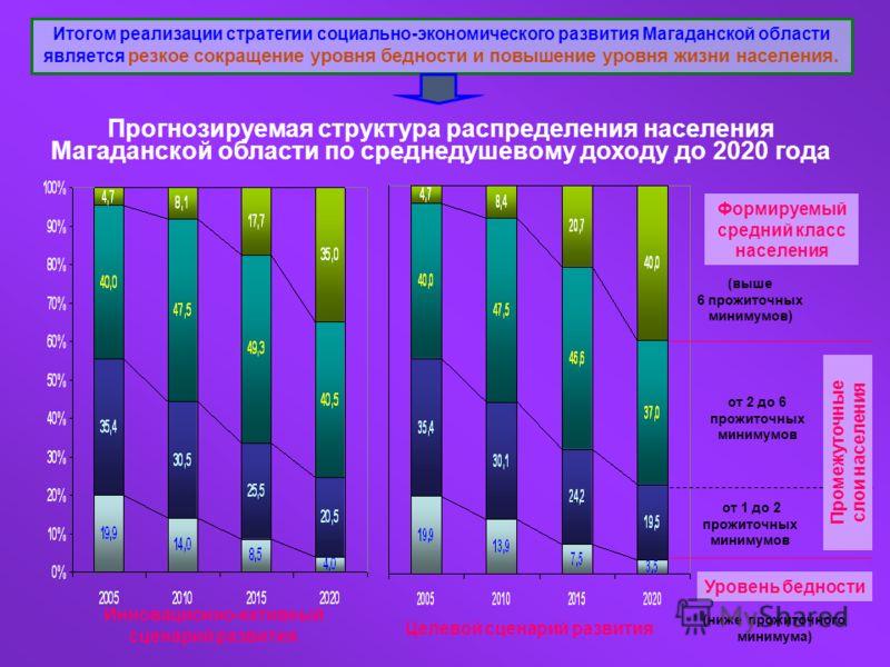 Прогнозируемая структура распределения населения Магаданской области по среднедушевому доходу до 2020 года Инновационно-активный сценарий развития Целевой сценарий развития (выше 6 прожиточных минимумов) от 2 до 6 прожиточных минимумов Уровень беднос