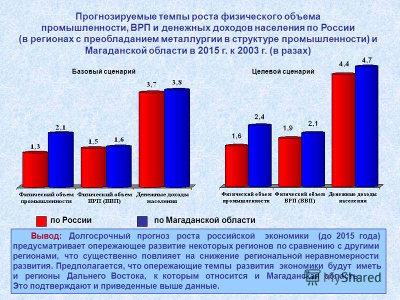 ) Прогнозируемые темпы роста физического объема промышленности, ВРП и денежных доходов населения по России (в регионах с преобладанием металлургии в структуре промышленности) и Магаданской области в 2015 г. к 2003 г. (в разах) Вывод: Долгосрочный про
