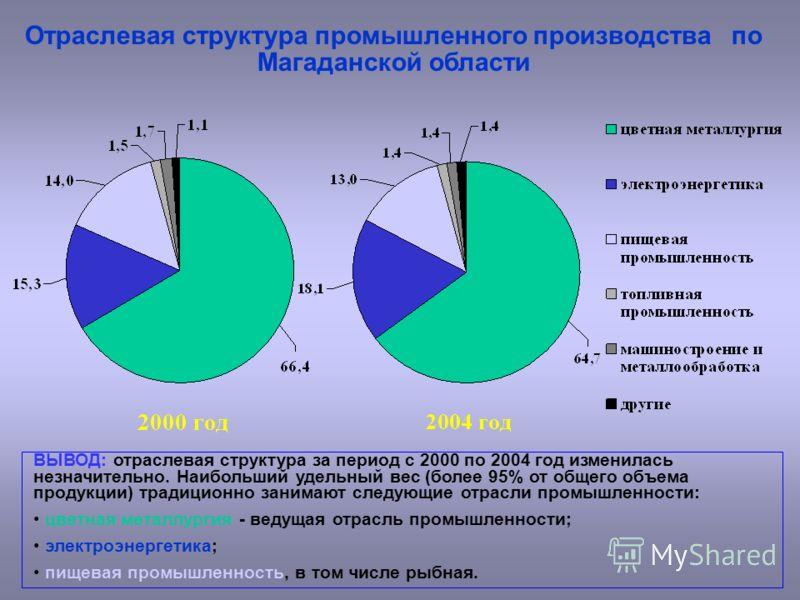 Отраслевая структура промышленного производства по Магаданской области ВЫВОД: отраслевая структура за период с 2000 по 2004 год изменилась незначительно. Наибольший удельный вес (более 95% от общего объема продукции) традиционно занимают следующие от