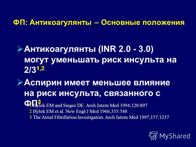 ФП: Антикоагулянты – Основные положения Антикоагулянты (INR 2.0 - 3.0) могут уменьшать риск инсульта на 2/3 1,2 Аспирин имеет меньшее влияние на риск инсульта, связанного с ФП 3 1 Hylek EM and Singer DE. Arch Intern Med 1994;120:897 2 Hylek EM et al.