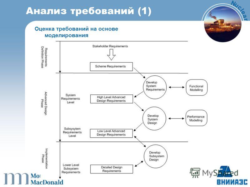 N u c l e a r Анализ требований (1) Оценка требований на основе моделирования