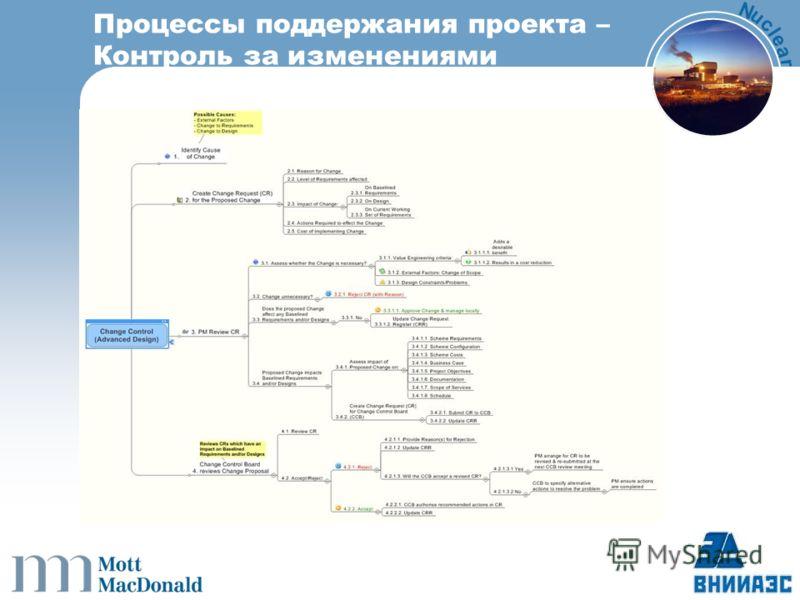 N u c l e a r Процессы поддержания проекта – Контроль за изменениями