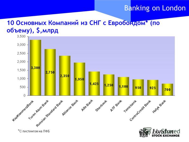 Banking on London 10 Основных Компаний из СНГ с Евробондом* (по объему), $,млрд * С листингом на ЛФБ