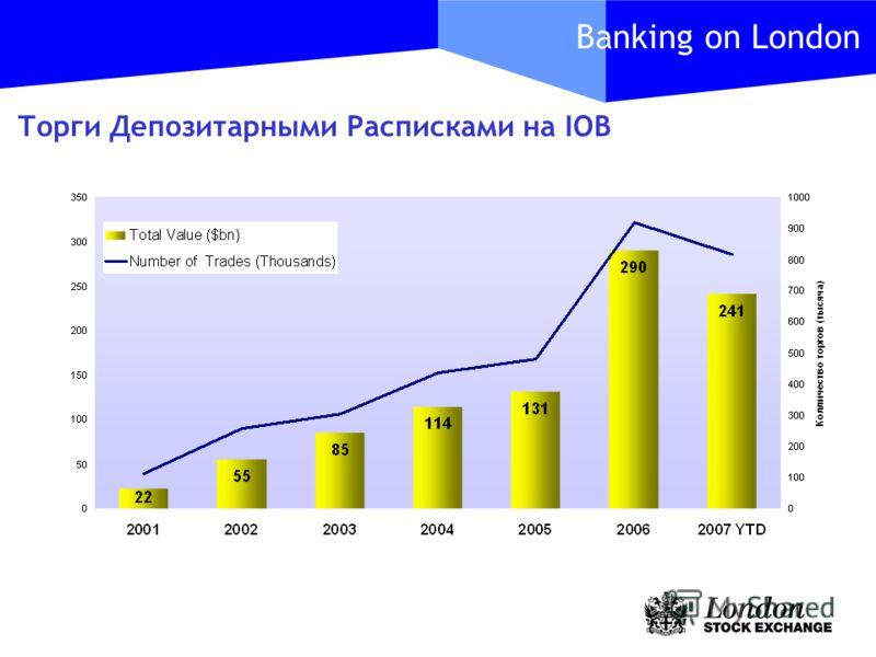 Banking on London Торги Депозитарными Расписками на IOB