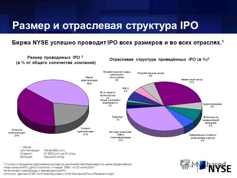 11 Биржа NYSE успешно проводит IPO всех размеров и во всех отраслях. 1 Размер и отраслевая структура IPO Размер проводимых IPO 2 (в % от общего количества компаний) 1 Малая капитализация:Менее $500 млн. Средняя:От $500 млн. до $1 млрд. Большая:Свыше